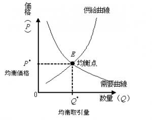 需要曲線と供給曲線